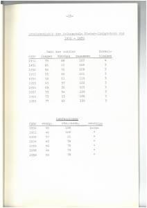 Entwicklung Schule Seite 17