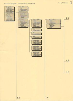 Stammbaum Gräber 1