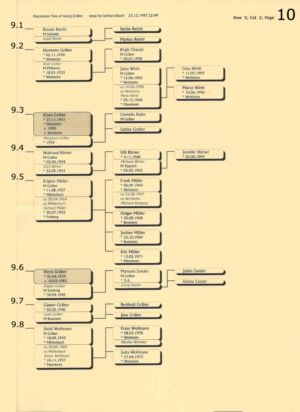 Stammbaum Gräber 10