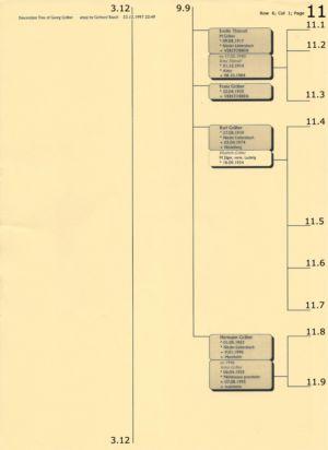 Stammbaum Gräber 11
