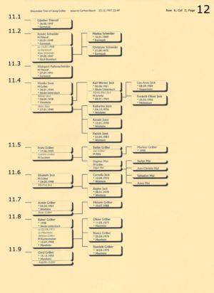Stammbaum Gräber 12