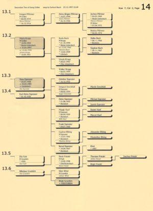 Stammbaum Gräber 14