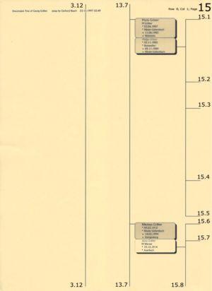 Stammbaum Gräber 15