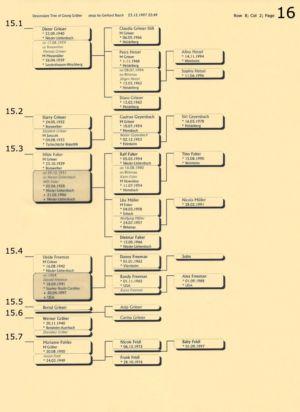 Stammbaum Gräber 16