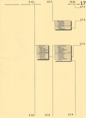 Stammbaum Gräber 17