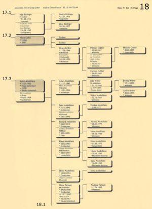 Stammbaum Gräber 18