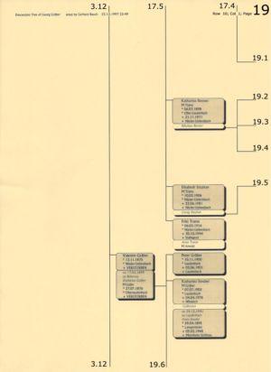 Stammbaum Gräber 19
