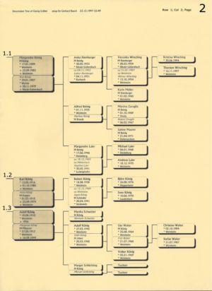 Stammbaum Gräber 2