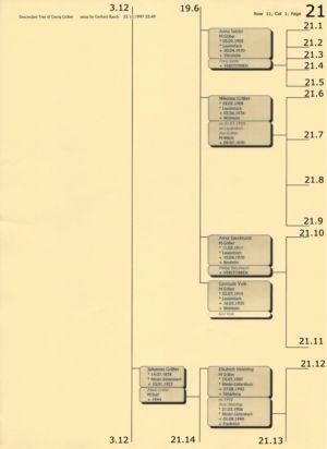 Stammbaum Gräber 21
