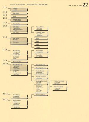 Stammbaum Gräber 22