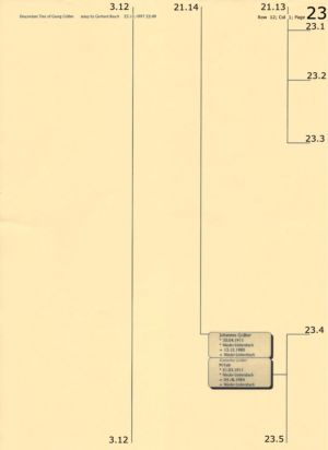 Stammbaum Gräber 23
