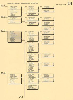 Stammbaum Gräber 24