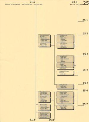 Stammbaum Gräber 25