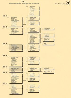 Stammbaum Gräber 26