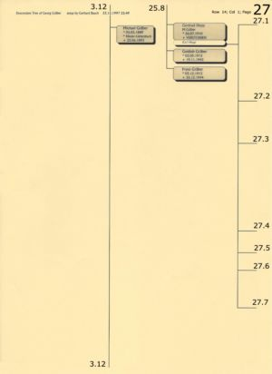 Stammbaum Gräber 27