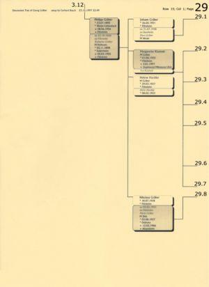 Stammbaum Gräber 29