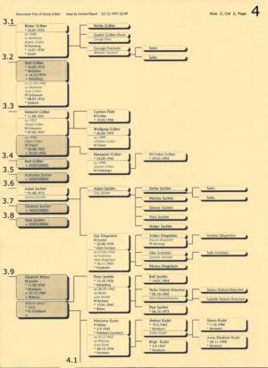 Stammbaum Gräber 4