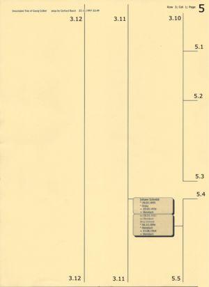 Stammbaum Gräber 5