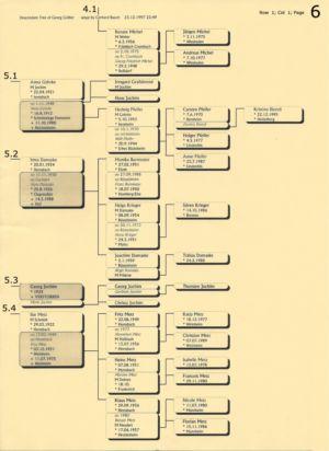Stammbaum Gräber 6