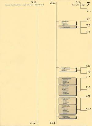 Stammbaum Gräber 7