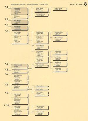 Stammbaum Gräber 8