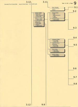 Stammbaum Gräber 9